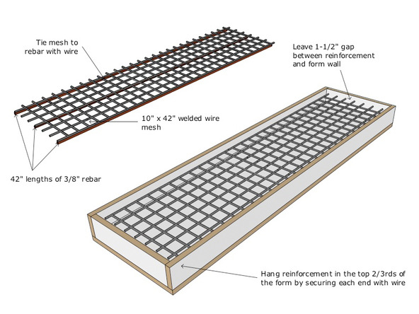 Forming Bench Top Step 2 - Park Avenue Bench and Planter | CHENG Concrete Exchange